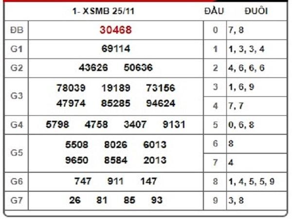 dự đoán kết quả xsmb ngày 26-11-2019-min