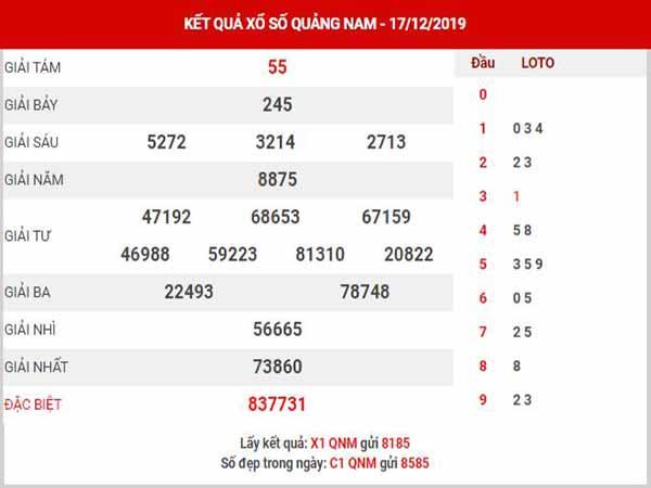 Thống kê XSQNM ngày 24/12/2019