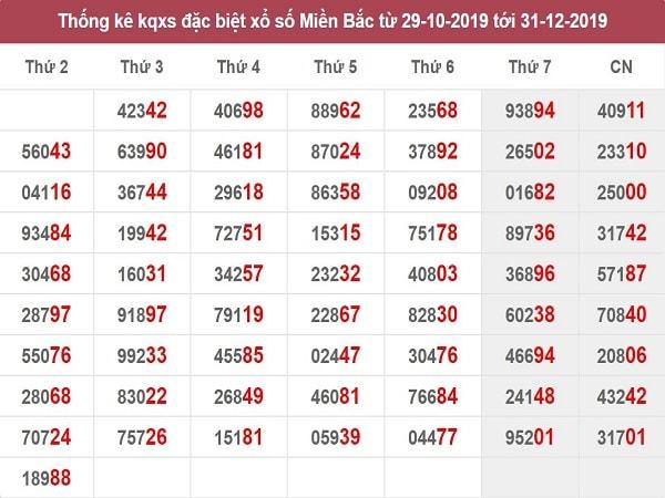 thong-ke-giai-dac-biet-mb-31-12-2019-min