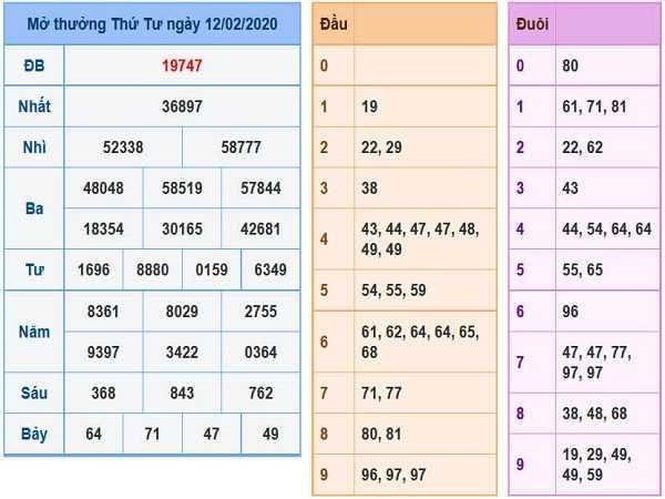 Thống kê kqxsmb ngày 14/02 của chúng tôi