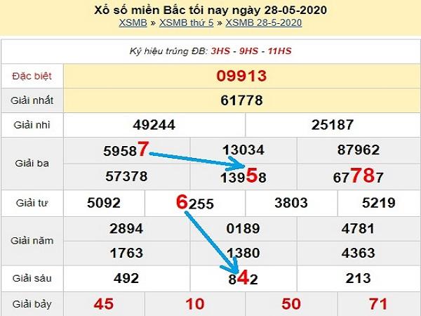 Nhận định lô tô KQXSMB- xổ số miền bắc thứ 6 ngày 29/05/2020 hôm nay