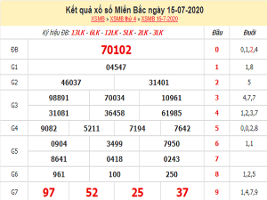 Bảng KQXSMB- Thống kê xổ số miền bắc ngày 16/07 chuẩn xác