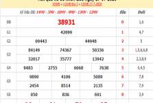 Thống kê KQXSMB- xổ số miền bắc thứ 3 ngày 28/07/2020 của các cao thủ