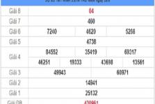 Thống kê KQXSTN- xổ số tây ninh ngày 27/08 tỷ lệ trúng cao