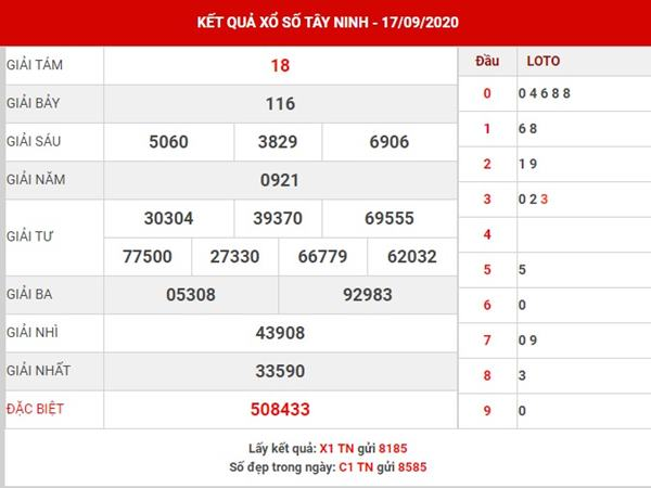 Phân tích kết quả XS Tây Ninh thứ 5 ngày 24-9-2020