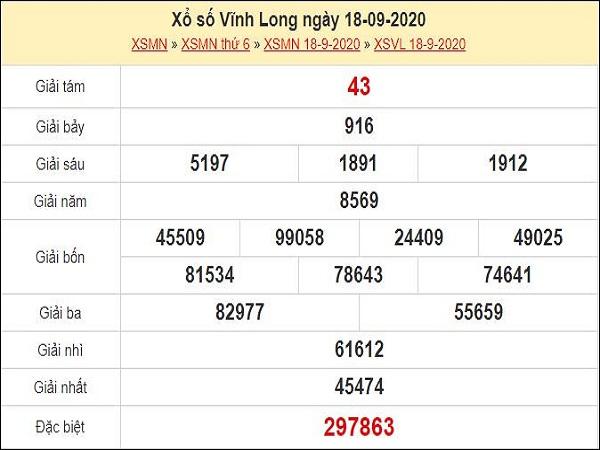 Nhận định XSVL 25/9/2020