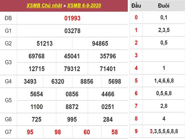 thong-ke-xsmb-ngay-792020-chinh-xac-nhat