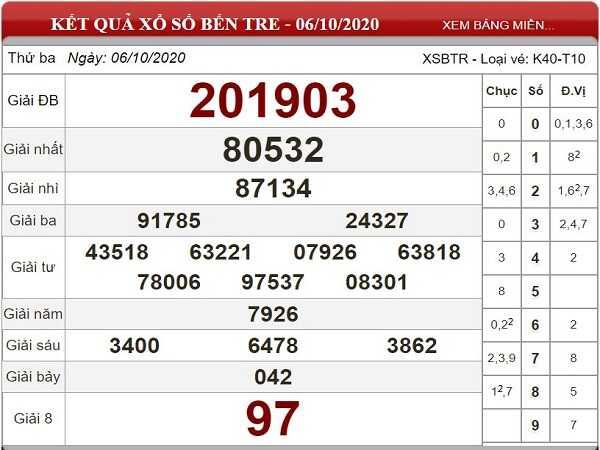 Dự đoán KQXSBT ngày 13/10/2020- xổ số bến tre chuẩn