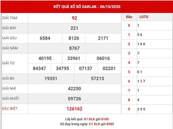Phân tích xổ số Daklak thứ 3 ngày 13-10-2020