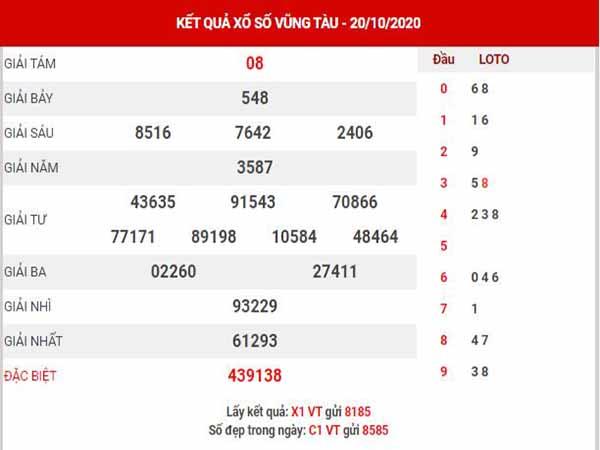 Dự đoán XSVT ngày 27/10/2020