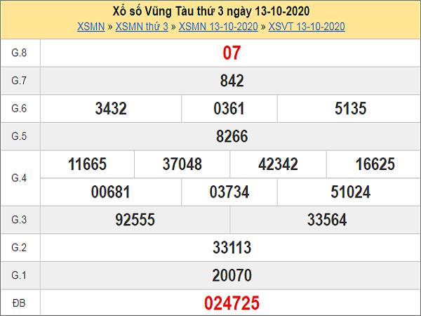 Tổng hợp thống kê KQXSVT ngày 20/10/2020- xổ số vũng tàu hôm nay
