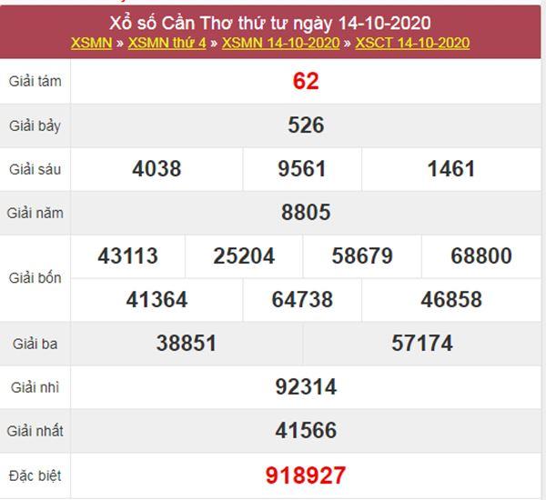 Thống kê XSCT 21/10/2020 chốt KQXS Cần Thơ thứ 4