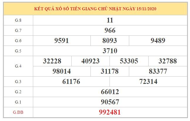 Thống kê XSTG ngày 22/11/2020 dựa trên kết quả kỳ trước