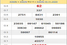 Phân tích KQXSDN ngày 25/11/2020- xổ số đồng nai chi tiết