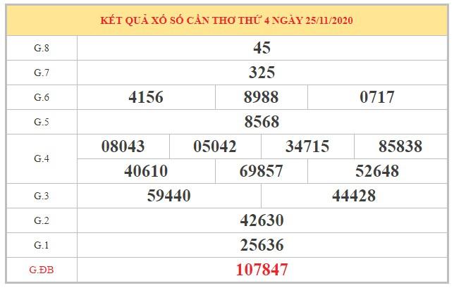 Nhận định KQXSCT ngày 02/12/2020 dựa trên kết quả kì trước