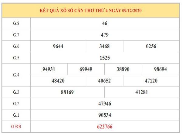 Phân tích KQXSCT ngày 16/12/2020 dựa trên kết quả kì trước