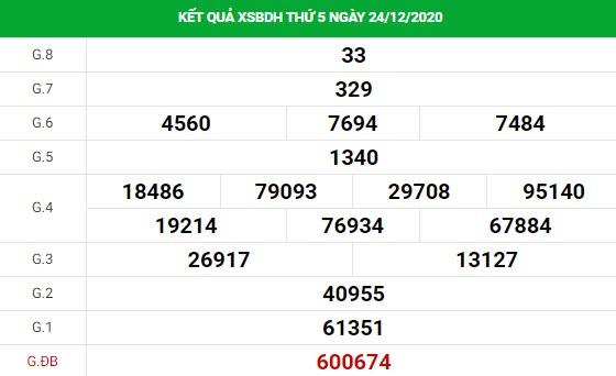 Phân tích kết quả XS Bình Định ngày 31/12/2020
