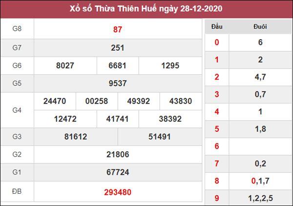 Nhận định KQXS Thừa Thiên Huế 4/1/2021 chốt XSTTH siêu chuẩn
