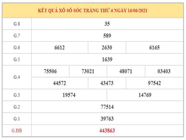 Phân tích KQXSST ngày 23/6/2021 dựa trên kết quả kì trước