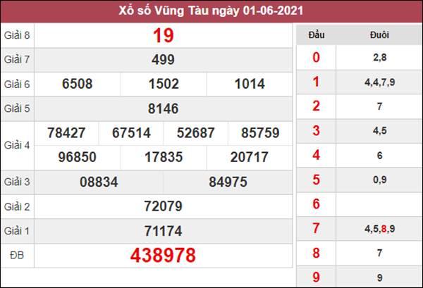 Thống kê XSVT 8/6/2021 tổng hợp cặp số về nhiều thứ 3