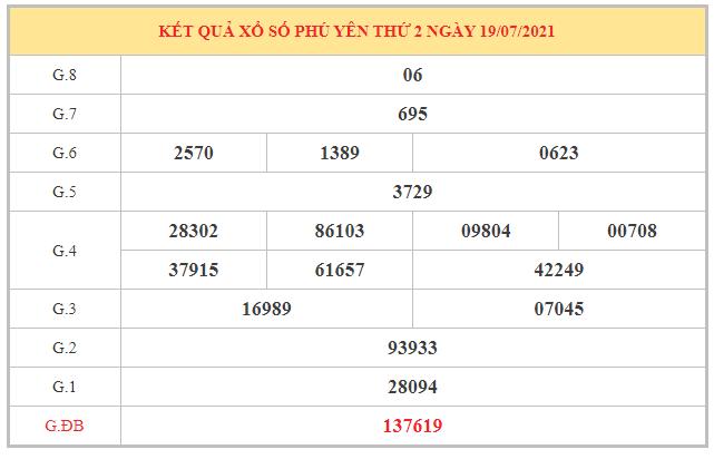 Thống kê KQXSPY ngày 26/7/2021 dựa trên kết quả kì trước