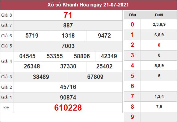 Dự đoán XSKH ngày 25/8/2021 dựa trên kết quả kì trước