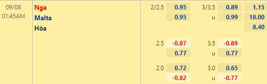Tỷ lệ kèo bóng đá giữa Nga vs Malta